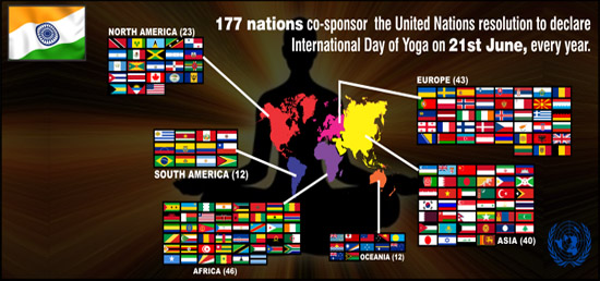 177 nations co-sponsor the United Nations resolution to declare International Day of Yoga on 21st June, every year