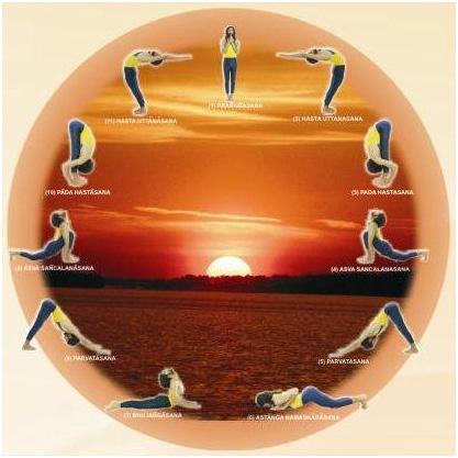 Yoga Its Origin History And Development